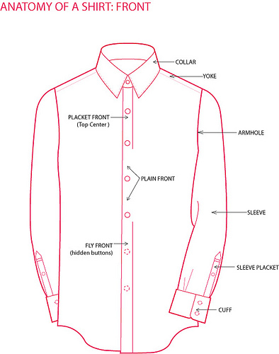 The Parts of a Shirt